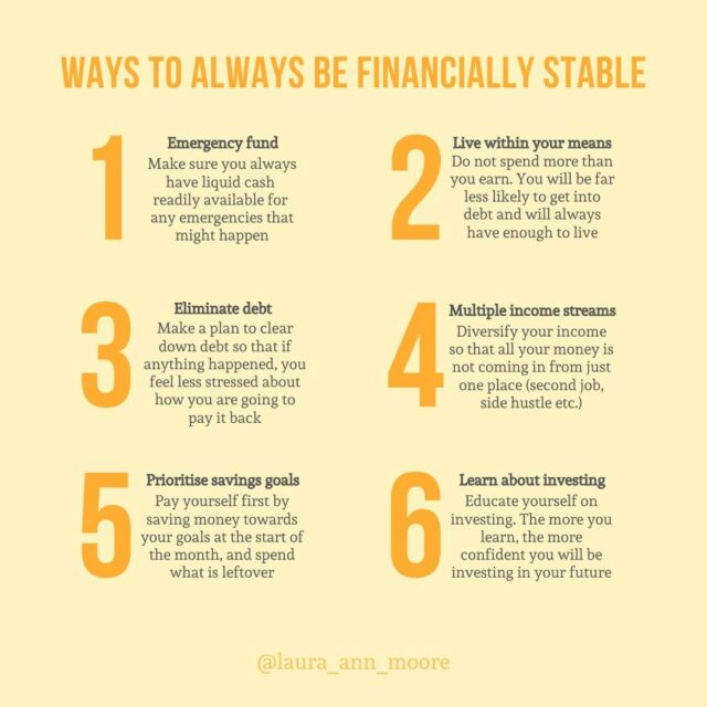 "6 ways to always be financially stable⠀⠀⠀⠀⠀⠀⠀⠀⠀ ⠀⠀⠀⠀⠀⠀⠀⠀⠀ 💰Emergency fund⠀⠀⠀⠀⠀⠀⠀⠀⠀ Having cash available to access for an emergency is important. It helps reduce financial worries and means you're less likely to get into debt if anything bad happened⠀⠀⠀⠀⠀⠀⠀⠀⠀ ⠀⠀⠀⠀⠀⠀⠀⠀⠀ 💰Live within your means⠀⠀⠀⠀⠀⠀⠀⠀⠀ Budgeting is an incredibly useful tool to help you manage money - it allows you to work out what money you have coming vs what money you have going out. You decide where your money goes instead saying ""where did all ma money go?"" at the month end⠀⠀⠀⠀⠀⠀⠀⠀⠀ ⠀⠀⠀⠀⠀⠀⠀⠀⠀ 💰Eliminate debt⠀⠀⠀⠀⠀⠀⠀⠀⠀ When it comes to debt (e.g. an overdraft or a loan), work out how much you owe and create a strategy to clear it using a method that works for you. You can use the Snowball or the Avalanche Method - both are really great options⠀⠀⠀⠀⠀⠀⠀⠀⠀ ⠀⠀⠀⠀⠀⠀⠀⠀⠀ 💰Multiple income streams⠀⠀⠀⠀⠀⠀⠀⠀⠀ Find ways to diversify your income streams - if all of your money comes in from one source, then all of your eggs are in one basket. Side hustles are not for everyone, so don't feel pressure to get one but it is worth considering ways to make extra income!⠀⠀⠀⠀⠀⠀⠀⠀⠀ ⠀⠀⠀⠀⠀⠀⠀⠀⠀ 💰Prioritise savings goals⠀⠀⠀⠀⠀⠀⠀⠀⠀ When you get paid, allocate and move money into your savings accounts first, then spend what is left over. If you try to spend first and save what is leftover... you never have anything left to save!⠀⠀⠀⠀⠀⠀⠀⠀⠀ ⠀⠀⠀⠀⠀⠀⠀⠀⠀ 💰Learn about investing⠀⠀⠀⠀⠀⠀⠀⠀⠀ I wish I had learnt about investing sooner - compound interest is amazing but it is all about time, so the sooner you start the better. You will not regret it!⠀⠀⠀⠀⠀⠀⠀⠀⠀ ⠀⠀⠀⠀⠀⠀⠀⠀⠀ #moneyquote #affirmation #financialliteracy #financialeducation #2020goals #financialgoals #moneygoals #savinggoals #thoughts #moneybeliefs #affirmations #moneymatters #moneyblog #personalfinanceforwomen #moneyblog #moneyblogger"